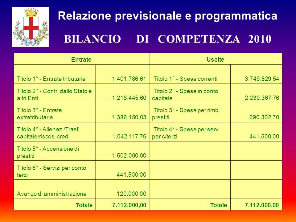 BILANCIO DI COMPETENZA 2010 EntrateUscite Titolo 1° - Entrate tributarie1.401.786,61 Titolo 1° - Spese correnti3.749.829,54 Titolo 2° - Contr.