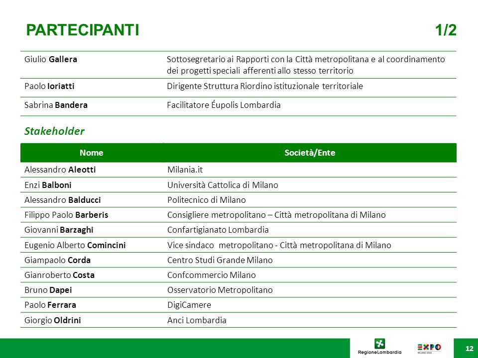 PARTECIPANTI 1/2 12 Giulio GalleraSottosegretario ai Rapporti con la Città metropolitana e al coordinamento dei progetti speciali afferenti allo stess
