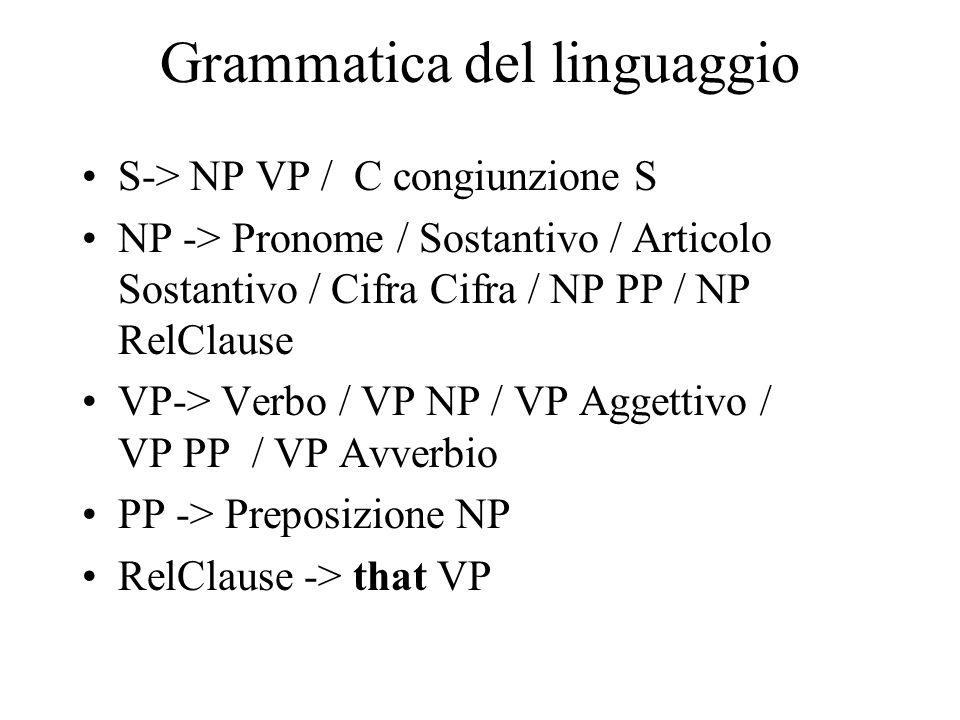 Grammatica del linguaggio S-> NP VP / C congiunzione S NP -> Pronome / Sostantivo / Articolo Sostantivo / Cifra Cifra / NP PP / NP RelClause VP-> Verbo / VP NP / VP Aggettivo / VP PP / VP Avverbio PP -> Preposizione NP RelClause -> that VP