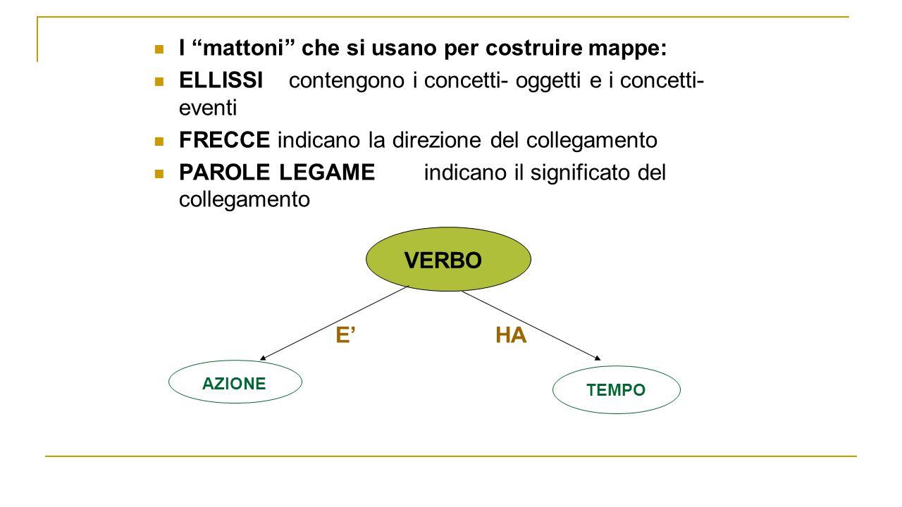 """I """"mattoni"""" che si usano per costruire mappe: ELLISSIcontengono i concetti- oggetti e i concetti- eventi FRECCE indicano la direzione del collegamento"""