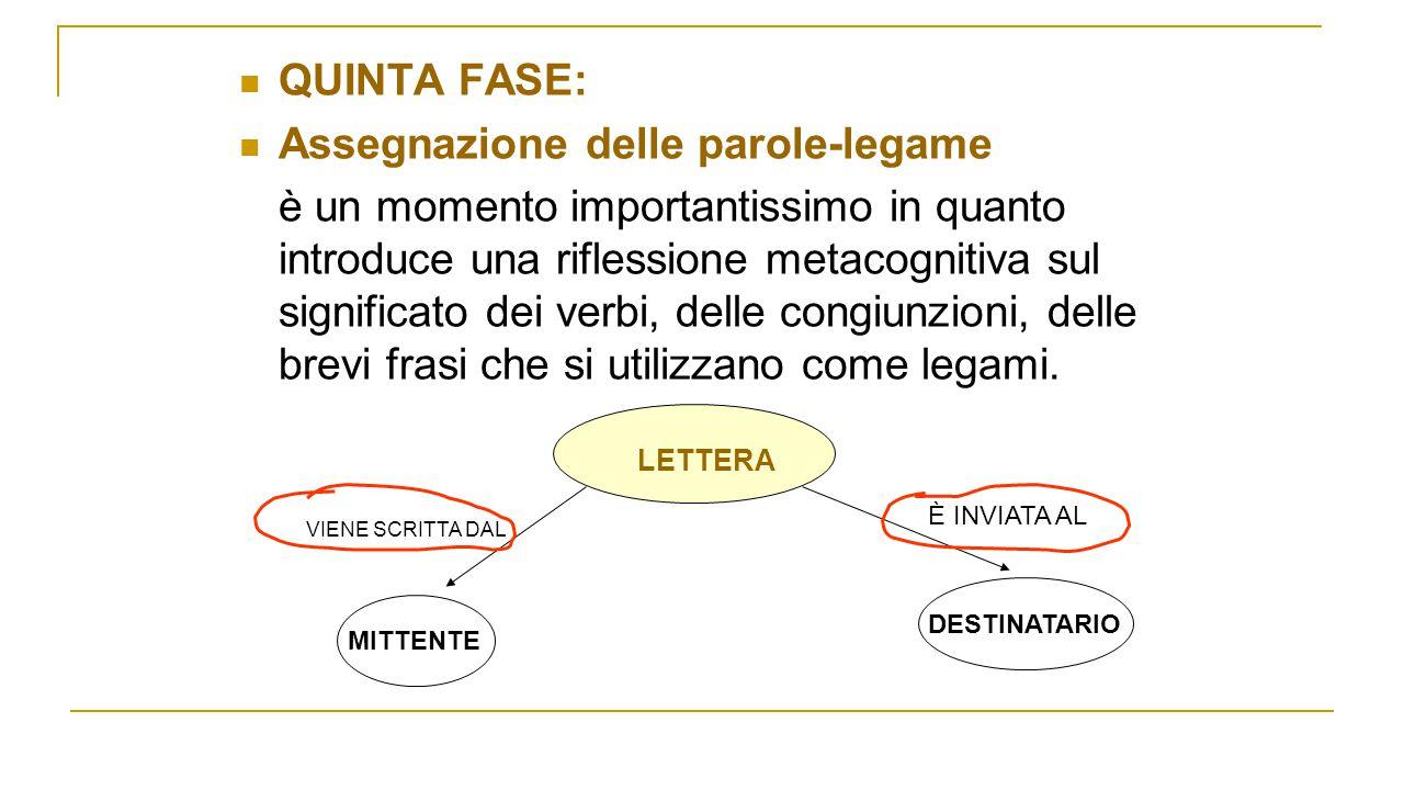 QUINTA FASE: Assegnazione delle parole-legame è un momento importantissimo in quanto introduce una riflessione metacognitiva sul significato dei verbi