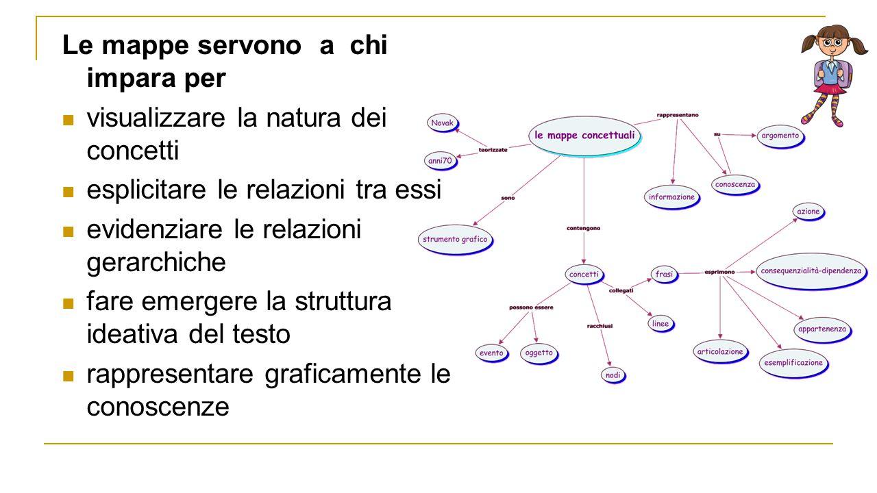 Le mappe servono a chi impara per visualizzare la natura dei concetti esplicitare le relazioni tra essi evidenziare le relazioni gerarchiche fare emer