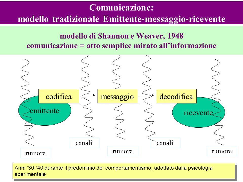 13 modello di Shannon e Weaver, 1948 comunicazione = atto semplice mirato all'informazione emittente ricevente codificamessaggiodecodifica rumore cana