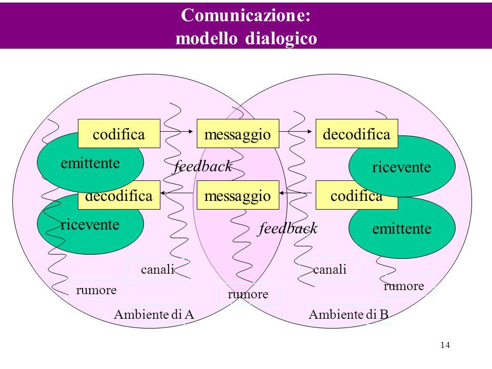 14 Comunicazione: modello dialogico ricevente emittente decodificamessaggiocodifica rumore emittente ricevente codificamessaggiodecodifica canali Ambi