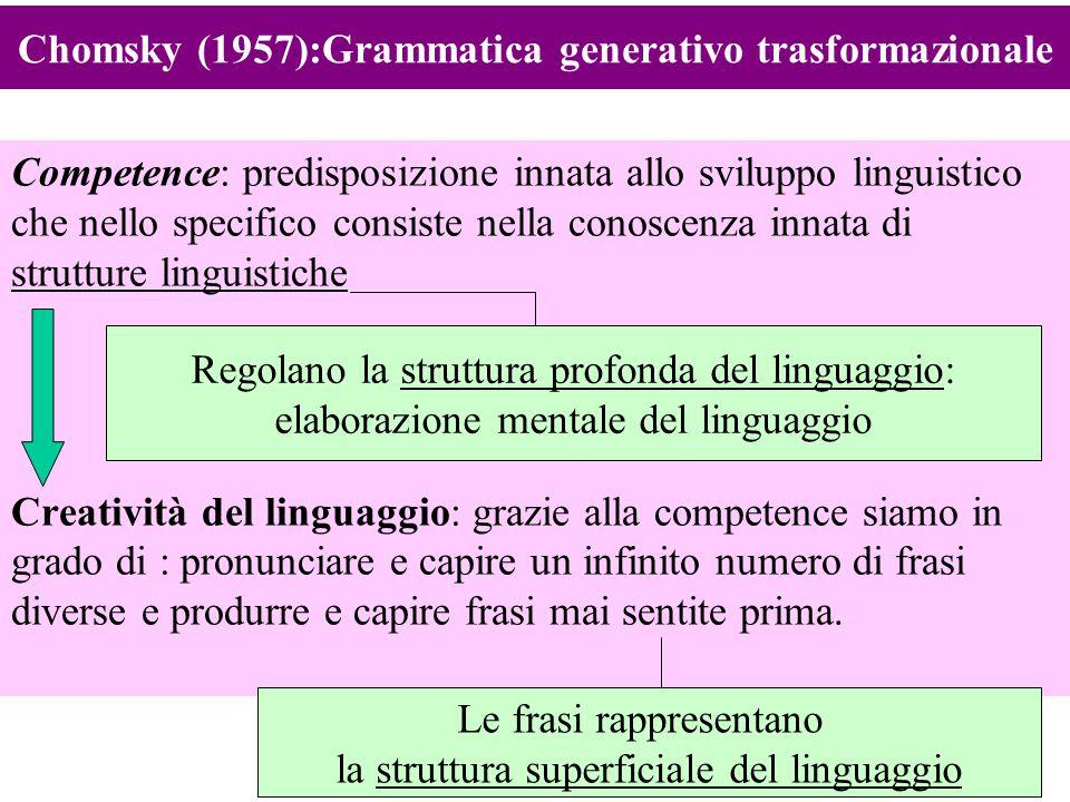 3 Chomsky (1957):Grammatica generativo trasformazionale una frase (struttura superficiale) è sintatticamente corretta (vera), se possiamo dimostrare che la sua struttura è in accordo con un dato insieme di regole (struttura profonda), cioè se la frase può essere derivata da questo per trasformazione: Attiva Affermativa Dichiarativa Semplice Completa Passiva Negativa Interrogativa, imperativa Complessa Incompleta Struttura profonda Struttura superficiale Generare frasi Trasformare frasi