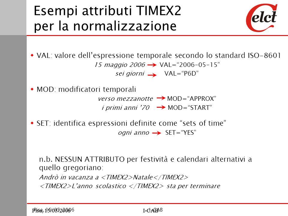 Pisa, 15/05/2006I-CABPisa, 15/05/2006I-CAB Pisa, 15/05/2006I-CAB Esempi attributi TIMEX2 per la normalizzazione  VAL: valore dell'espressione temporale secondo lo standard ISO-8601 15 maggio 2006 VAL= 2006-05-15 sei giorni VAL= P6D  MOD: modificatori temporali verso mezzanotte MOD= APPROX i primi anni '70 MOD= START  SET: identifica espressioni definite come sets of time ogni anno SET= YES n.b.
