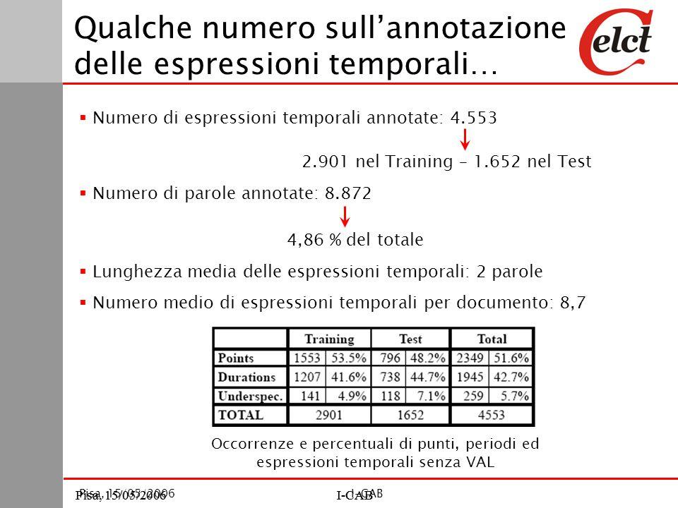 Pisa, 15/05/2006I-CABPisa, 15/05/2006I-CAB Pisa, 15/05/2006I-CAB Qualche numero sull'annotazione delle espressioni temporali…  Numero di espressioni temporali annotate: 4.553 2.901 nel Training – 1.652 nel Test  Numero di parole annotate: 8.872  Lunghezza media delle espressioni temporali: 2 parole  Numero medio di espressioni temporali per documento: 8,7 4,86 % del totale Occorrenze e percentuali di punti, periodi ed espressioni temporali senza VAL