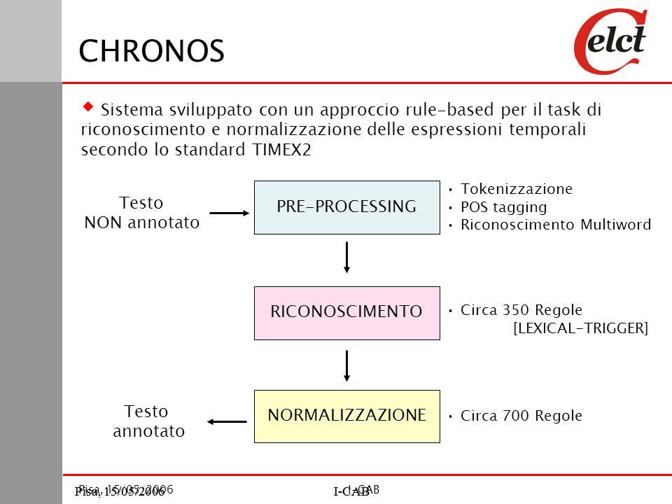 Pisa, 15/05/2006I-CABPisa, 15/05/2006I-CAB Pisa, 15/05/2006I-CAB CHRONOS Testo NON annotato PRE-PROCESSING RICONOSCIMENTO NORMALIZZAZIONE Tokenizzazione POS tagging Riconoscimento Multiword Testo annotato Circa 350 Regole [LEXICAL-TRIGGER] Circa 700 Regole  Sistema sviluppato con un approccio rule-based per il task di riconoscimento e normalizzazione delle espressioni temporali secondo lo standard TIMEX2