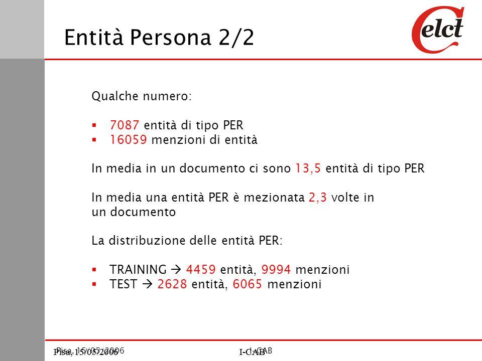 Pisa, 15/05/2006I-CABPisa, 15/05/2006I-CAB Pisa, 15/05/2006I-CAB Entità Persona 2/2 Qualche numero:  7087 entità di tipo PER  16059 menzioni di entità In media in un documento ci sono 13,5 entità di tipo PER In media una entità PER è mezionata 2,3 volte in un documento La distribuzione delle entità PER:  TRAINING  4459 entità, 9994 menzioni  TEST  2628 entità, 6065 menzioni