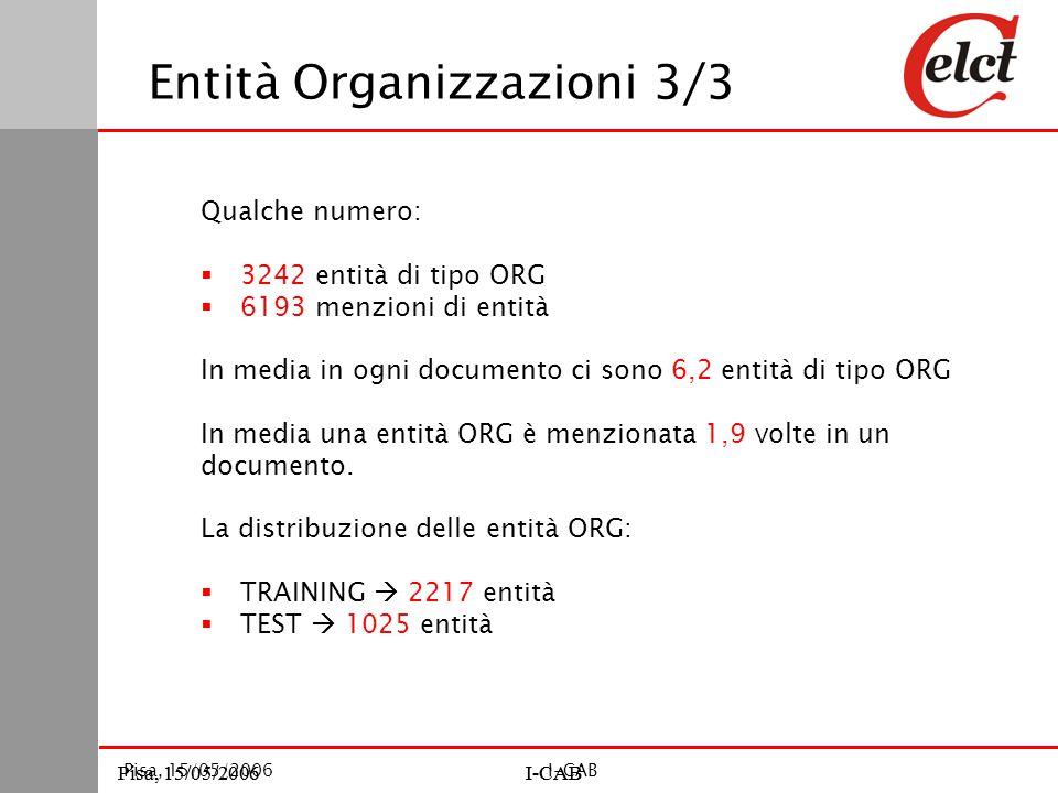 Pisa, 15/05/2006I-CABPisa, 15/05/2006I-CAB Pisa, 15/05/2006I-CAB Entità Organizzazioni 3/3 Qualche numero:  3242 entità di tipo ORG  6193 menzioni di entità In media in ogni documento ci sono 6,2 entità di tipo ORG In media una entità ORG è menzionata 1,9 volte in un documento.