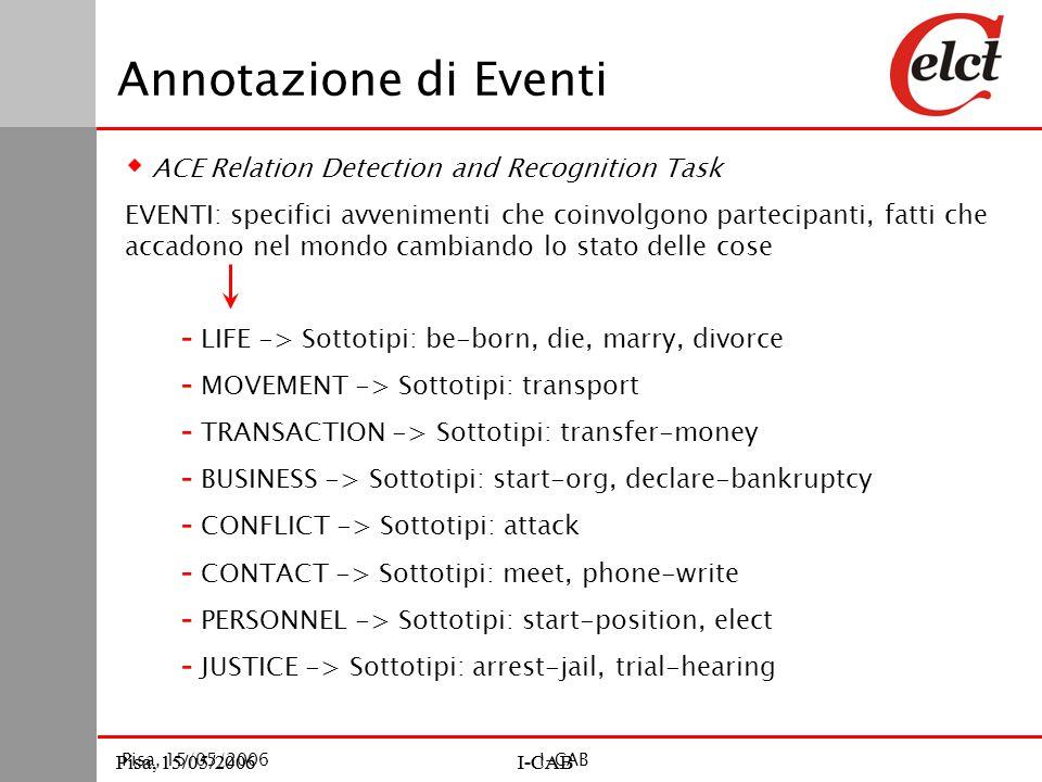Pisa, 15/05/2006I-CABPisa, 15/05/2006I-CAB Pisa, 15/05/2006I-CAB Annotazione di Eventi  ACE Relation Detection and Recognition Task EVENTI: specifici avvenimenti che coinvolgono partecipanti, fatti che accadono nel mondo cambiando lo stato delle cose - LIFE -> Sottotipi: be-born, die, marry, divorce - MOVEMENT -> Sottotipi: transport - TRANSACTION -> Sottotipi: transfer-money - BUSINESS -> Sottotipi: start-org, declare-bankruptcy - CONFLICT -> Sottotipi: attack - CONTACT -> Sottotipi: meet, phone-write - PERSONNEL -> Sottotipi: start-position, elect - JUSTICE -> Sottotipi: arrest-jail, trial-hearing