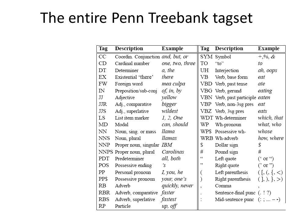 12 The entire Penn Treebank tagset