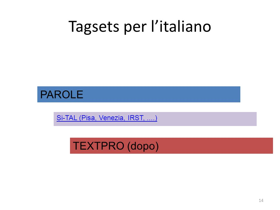 14 Tagsets per l'italiano Si-TAL (Pisa, Venezia, IRST,....) PAROLE TEXTPRO (dopo)