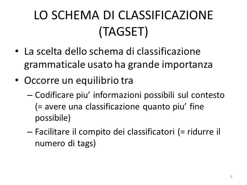 9 LO SCHEMA DI CLASSIFICAZIONE (TAGSET) La scelta dello schema di classificazione grammaticale usato ha grande importanza Occorre un equilibrio tra –