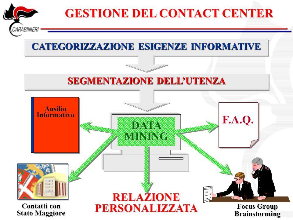 GESTIONE DEL CONTACT CENTER CATEGORIZZAZIONE ESIGENZE INFORMATIVE SEGMENTAZIONE DELL'UTENZA F.A.Q. Ausilio Informativo Focus Group Brainstorming Conta