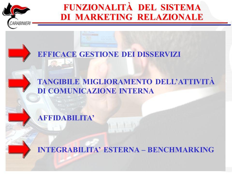 EFFICACE GESTIONE DEI DISSERVIZI TANGIBILE MIGLIORAMENTO DELL'ATTIVITÀ DI COMUNICAZIONE INTERNA AFFIDABILITA' INTEGRABILITA' ESTERNA – BENCHMARKING FU