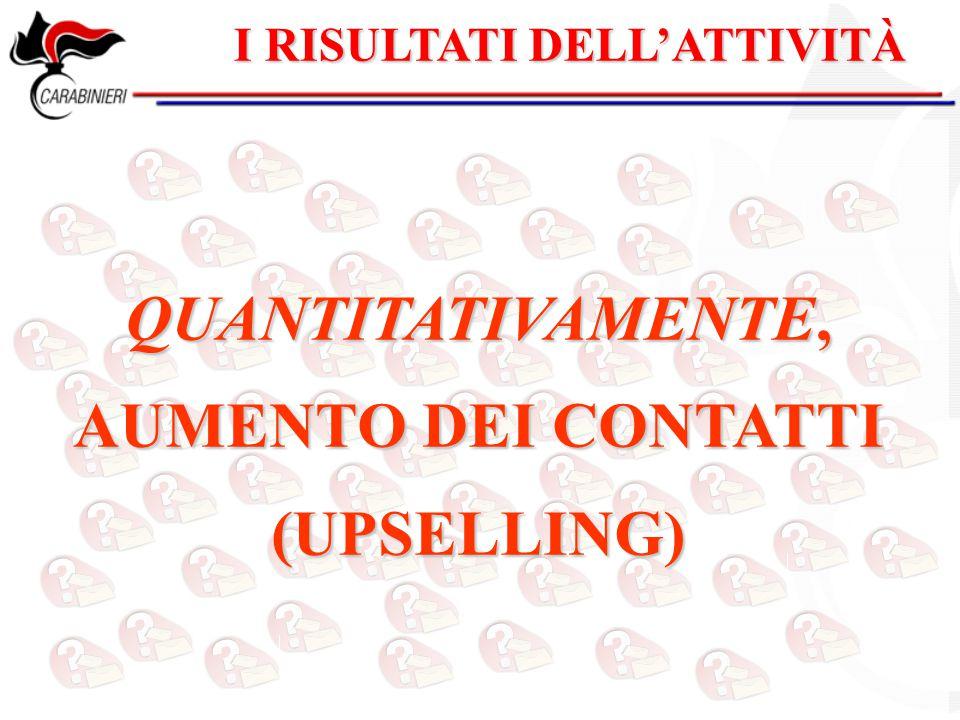 I RISULTATI DELL'ATTIVITÀ QUANTITATIVAMENTE, AUMENTO DEI CONTATTI (UPSELLING)
