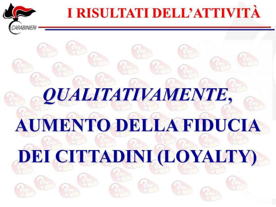 I RISULTATI DELL'ATTIVITÀ QUALITATIVAMENTE, AUMENTO DELLA FIDUCIA DEI CITTADINI (LOYALTY)