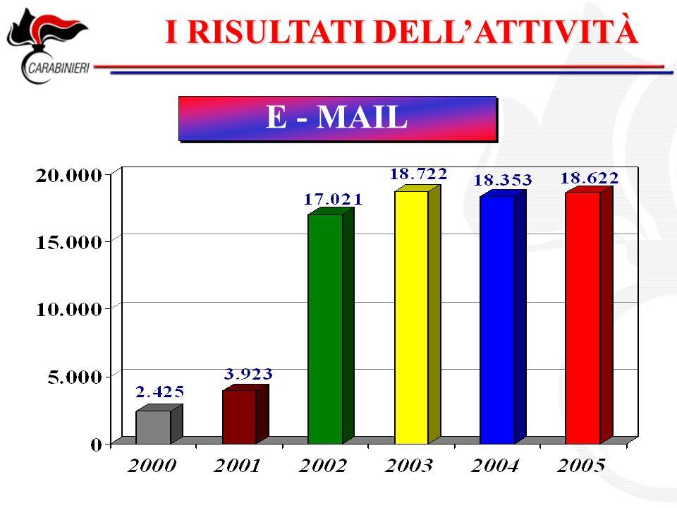I RISULTATI DELL'ATTIVITÀ E - MAIL