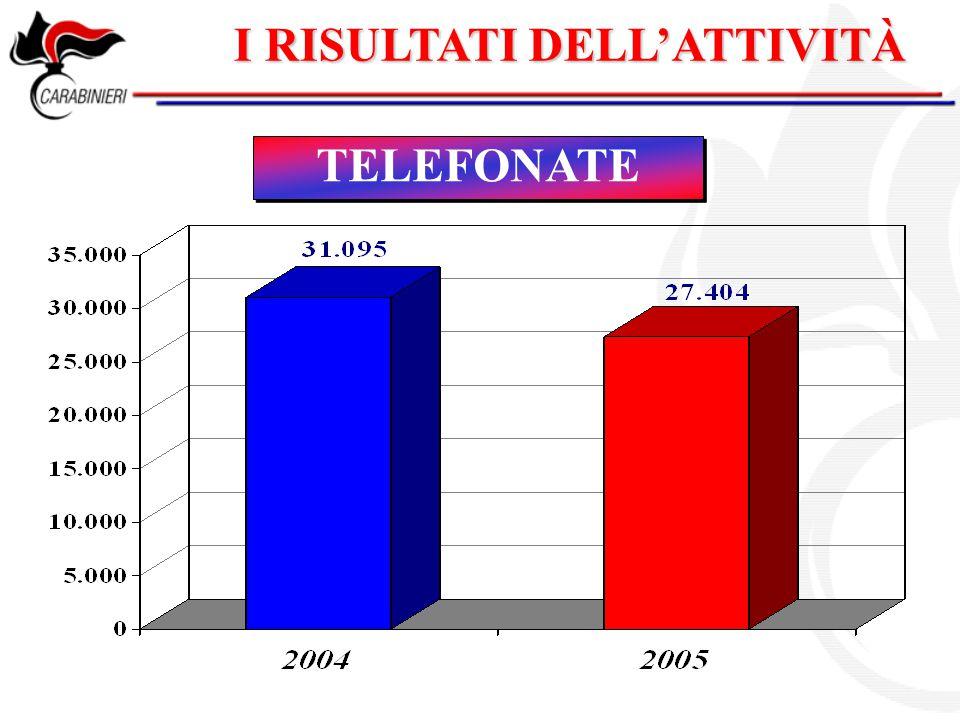 I RISULTATI DELL'ATTIVITÀ TELEFONATE