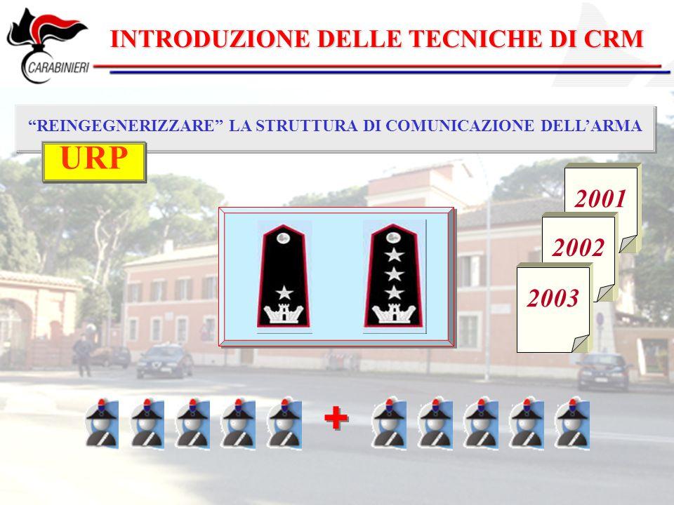 """INTRODUZIONE DELLE TECNICHE DI CRM """"REINGEGNERIZZARE"""" LA STRUTTURA DI COMUNICAZIONE DELL'ARMA + + 2001 2002 2003 URP"""