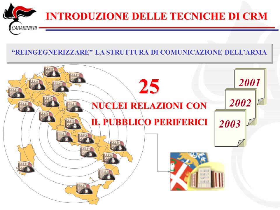 INTRODUZIONE DELLE TECNICHE DI CRM REINGEGNERIZZARE LA STRUTTURA DI COMUNICAZIONE DELL'ARMA 2001 2002 2003 FORMAZIONE DEL PERSONALE Legge 7 giugno 2000, n.