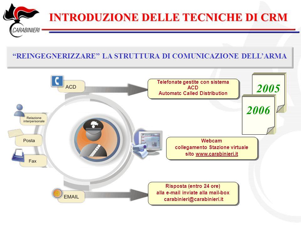 """INTRODUZIONE DELLE TECNICHE DI CRM """"REINGEGNERIZZARE"""" LA STRUTTURA DI COMUNICAZIONE DELL'ARMA 2005 2006 Telefonate gestite con sistema ACD Automatc Ca"""