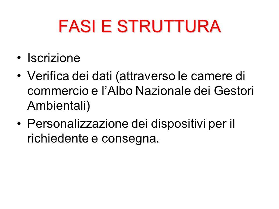 FASI E STRUTTURA Iscrizione Verifica dei dati (attraverso le camere di commercio e l'Albo Nazionale dei Gestori Ambientali) Personalizzazione dei dispositivi per il richiedente e consegna.