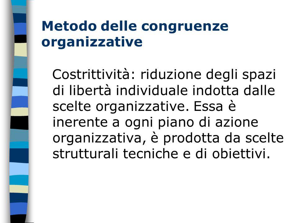 Metodo delle congruenze organizzative Costrittività: riduzione degli spazi di libertà individuale indotta dalle scelte organizzative.