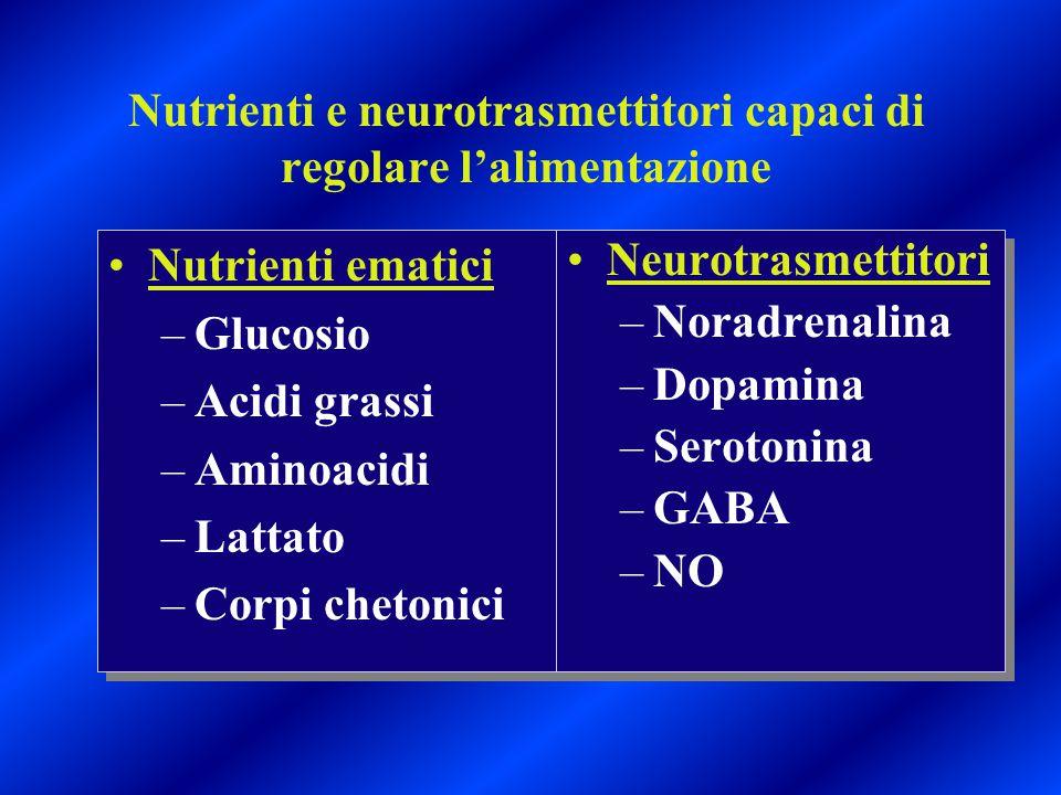 Nutrienti e neurotrasmettitori capaci di regolare l'alimentazione Nutrienti ematici –Glucosio –Acidi grassi –Aminoacidi –Lattato –Corpi chetonici Nutr