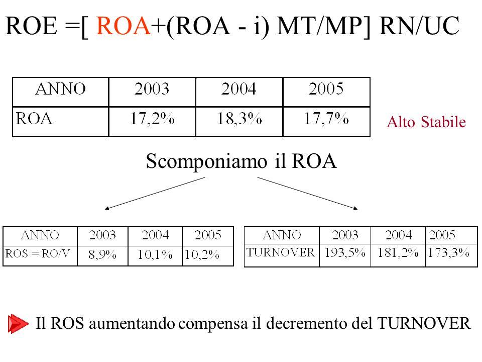 Alto Stabile Scomponiamo il ROA Il ROS aumentando compensa il decremento del TURNOVER ROE =[ ROA+(ROA - i) MT/MP] RN/UC
