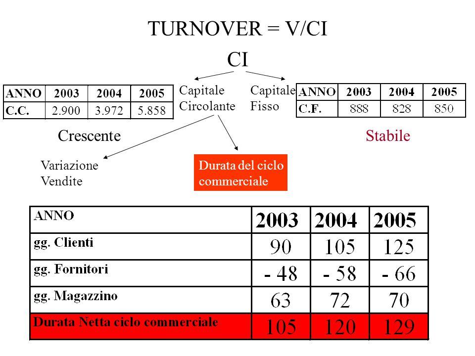 TURNOVER = V/CI CI Capitale Circolante Capitale Fisso StabileCrescente Durata del ciclo commerciale Variazione Vendite