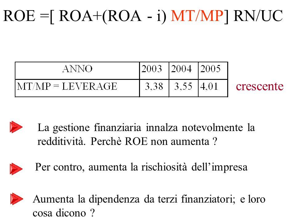 Per contro, aumenta la rischiosità dell'impresa Aumenta la dipendenza da terzi finanziatori; e loro cosa dicono ? crescente ROE =[ ROA+(ROA - i) MT/MP