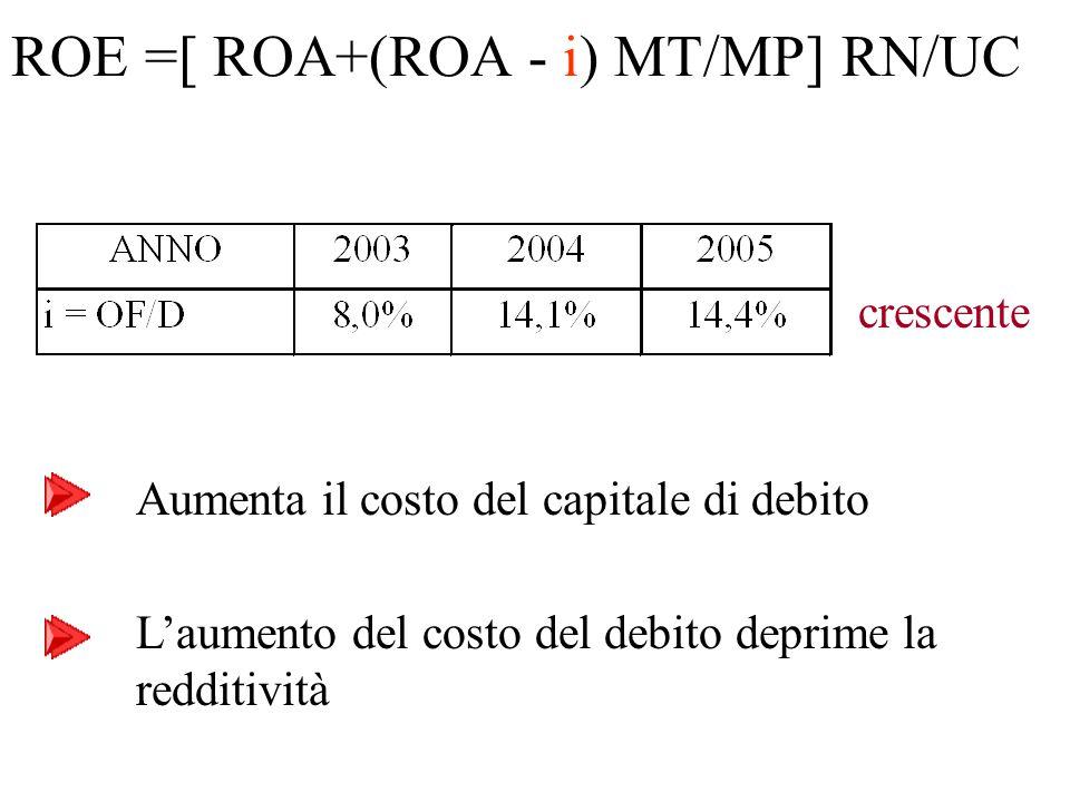crescente Aumenta il costo del capitale di debito ROE =[ ROA+(ROA - i) MT/MP] RN/UC L'aumento del costo del debito deprime la redditività