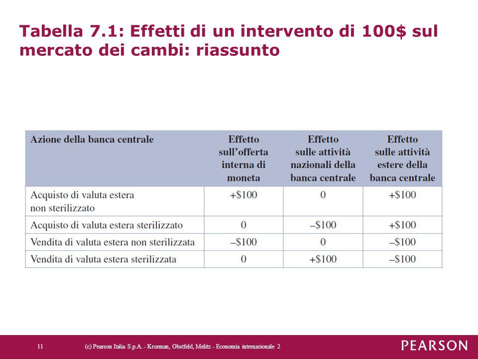 Tabella 7.1: Effetti di un intervento di 100$ sul mercato dei cambi: riassunto (c) Pearson Italia S.p.A. - Krurman, Obstfeld, Melitz - Economia intern