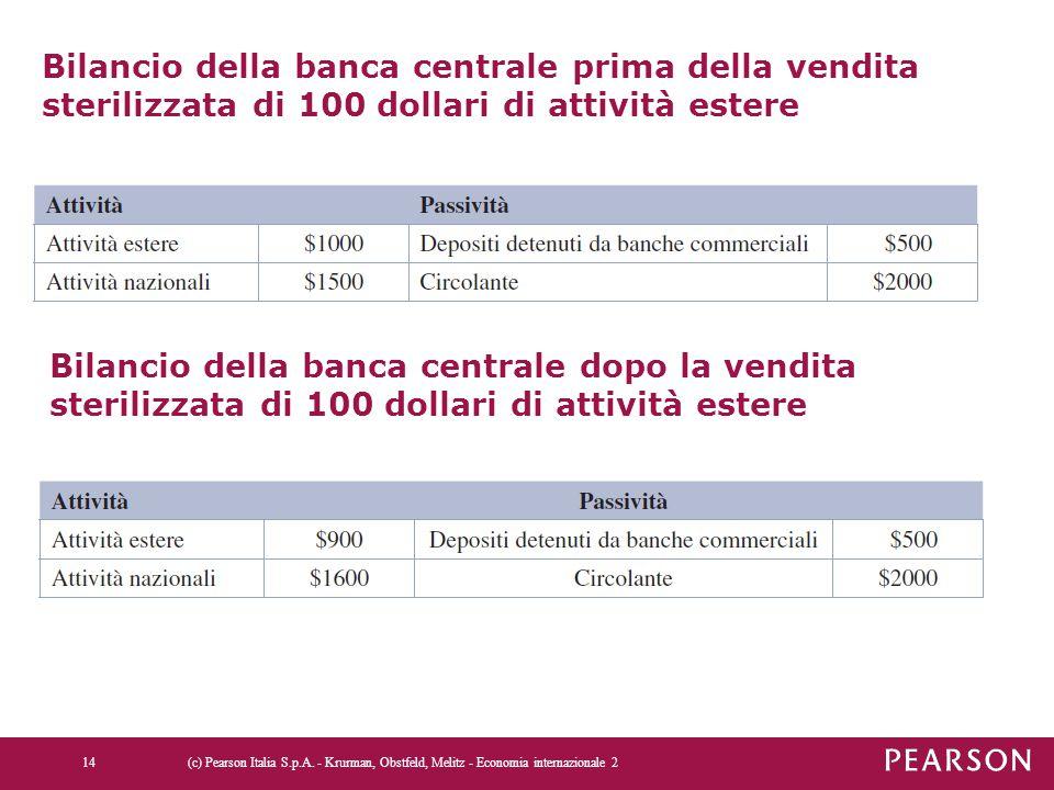 Bilancio della banca centrale prima della vendita sterilizzata di 100 dollari di attività estere (c) Pearson Italia S.p.A. - Krurman, Obstfeld, Melitz