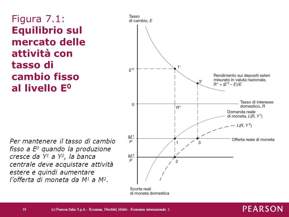 Figura 7.1: Equilibrio sul mercato delle attività con tasso di cambio fisso al livello E 0 (c) Pearson Italia S.p.A. - Krurman, Obstfeld, Melitz - Eco