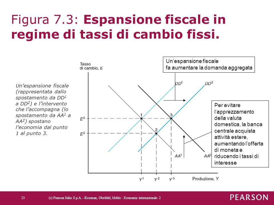 Figura 7.3: Espansione fiscale in regime di tassi di cambio fissi. Un'espansione fiscale fa aumentare la domanda aggregata Per evitare l'apprezzamento