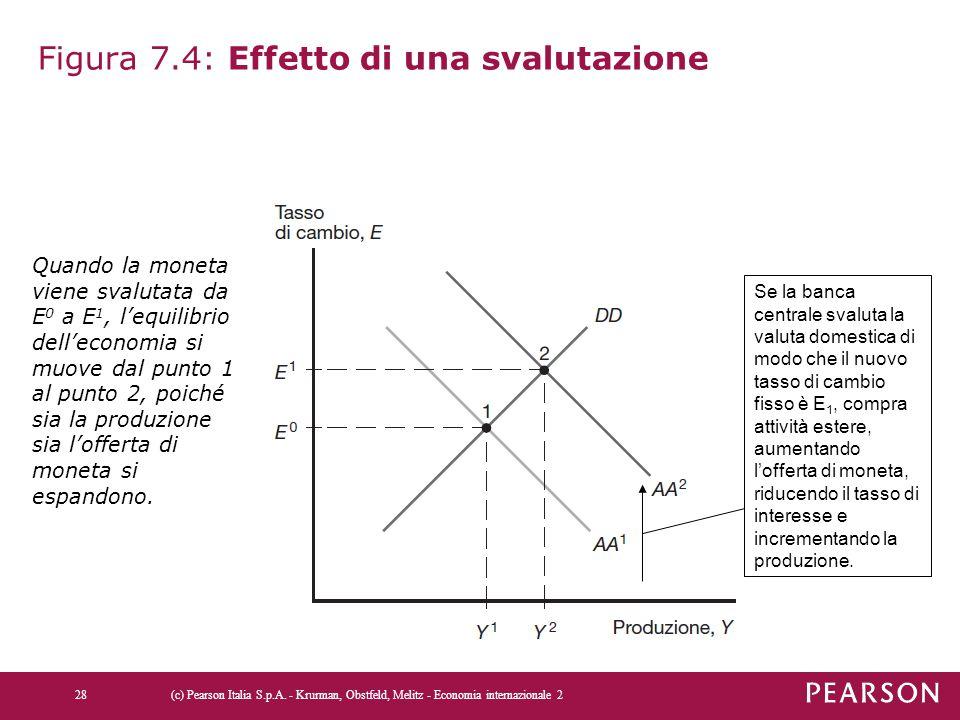 Figura 7.4: Effetto di una svalutazione 28(c) Pearson Italia S.p.A. - Krurman, Obstfeld, Melitz - Economia internazionale 2 Se la banca centrale svalu