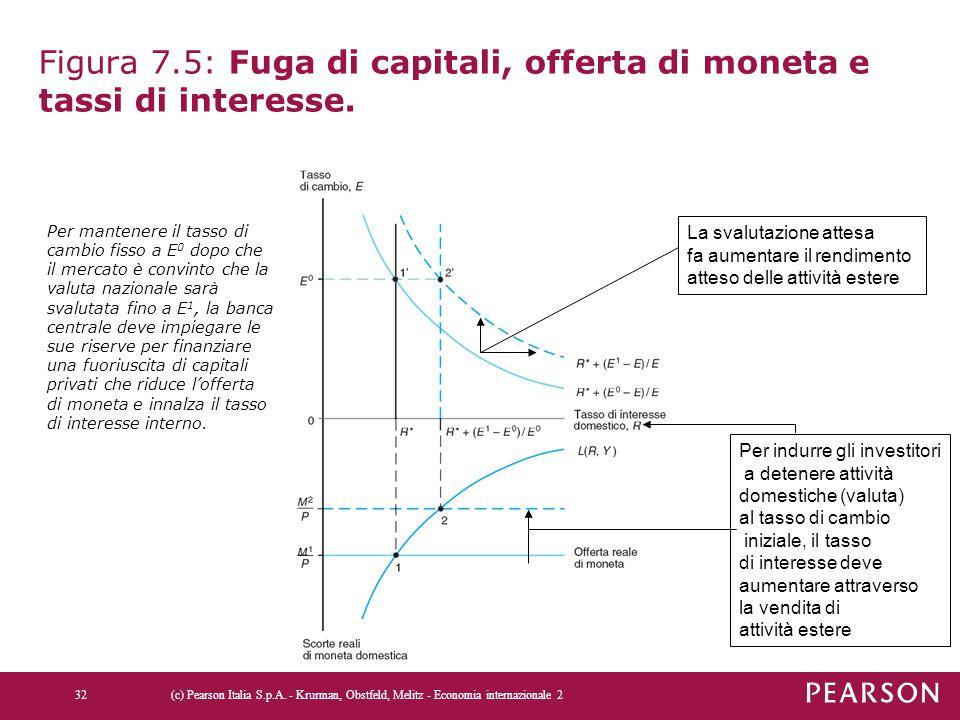 Figura 7.5: Fuga di capitali, offerta di moneta e tassi di interesse. Per indurre gli investitori a detenere attività domestiche (valuta) al tasso di