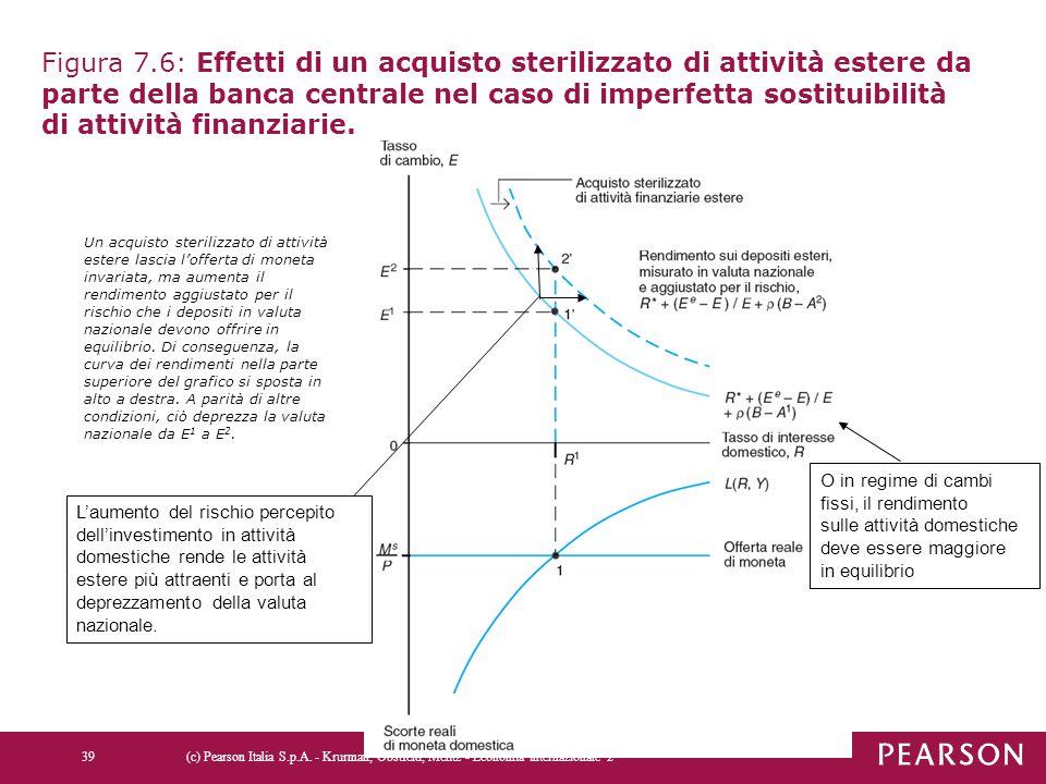 Figura 7.6: Effetti di un acquisto sterilizzato di attività estere da parte della banca centrale nel caso di imperfetta sostituibilità di attività fin