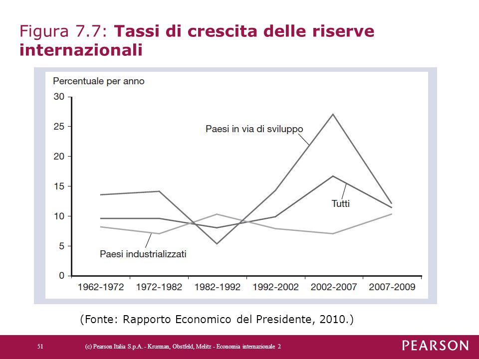 Figura 7.7: Tassi di crescita delle riserve internazionali (c) Pearson Italia S.p.A. - Krurman, Obstfeld, Melitz - Economia internazionale 251 (Fonte: