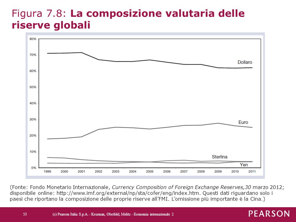Figura 7.8: La composizione valutaria delle riserve globali (c) Pearson Italia S.p.A. - Krurman, Obstfeld, Melitz - Economia internazionale 253 (Fonte
