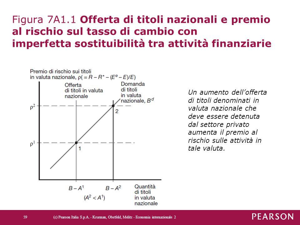 Figura 7A1.1 Offerta di titoli nazionali e premio al rischio sul tasso di cambio con imperfetta sostituibilità tra attività finanziarie (c) Pearson It