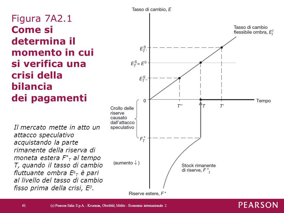 Figura 7A2.1 Come si determina il momento in cui si verifica una crisi della bilancia dei pagamenti (c) Pearson Italia S.p.A. - Krurman, Obstfeld, Mel