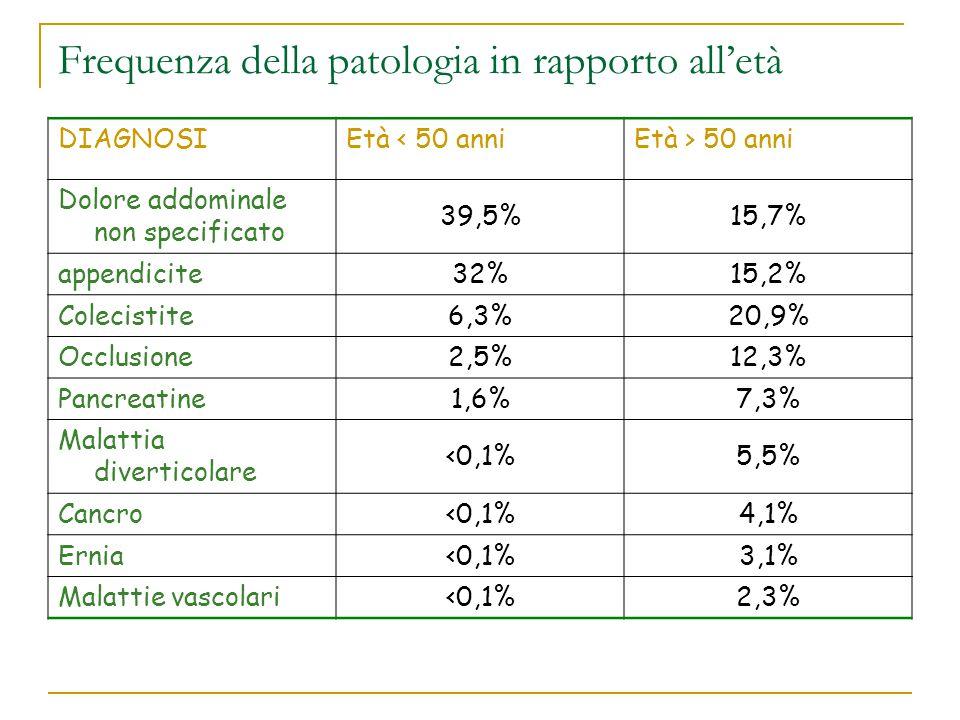 Frequenza della patologia in rapporto all'età DIAGNOSIEtà < 50 anniEtà > 50 anni Dolore addominale non specificato 39,5%15,7% appendicite 32%15,2% Col
