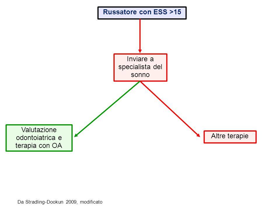 Russatore con ESS >15 Valutazione odontoiatrica e terapia con OA Altre terapie Inviare a specialista del sonno Da Stradling-Dookun 2009, modificato