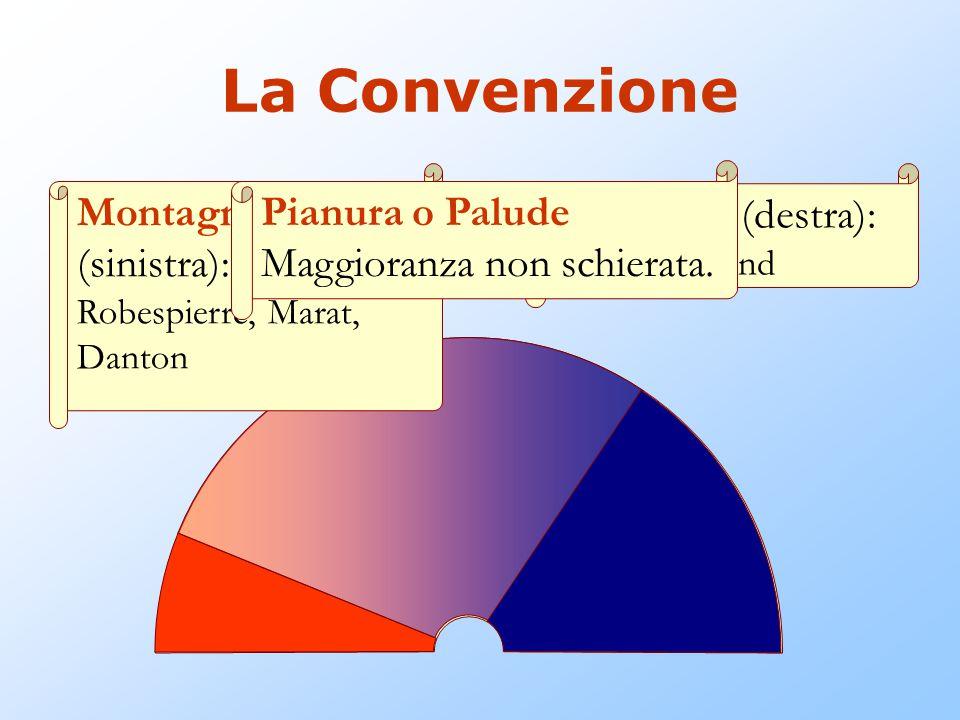 Montagna (sinistra): Giacobini Robespierre, Marat, Danton Girondini (destra): Brissot, Roland La Convenzione Pianura o Palude Maggioranza non schierata.
