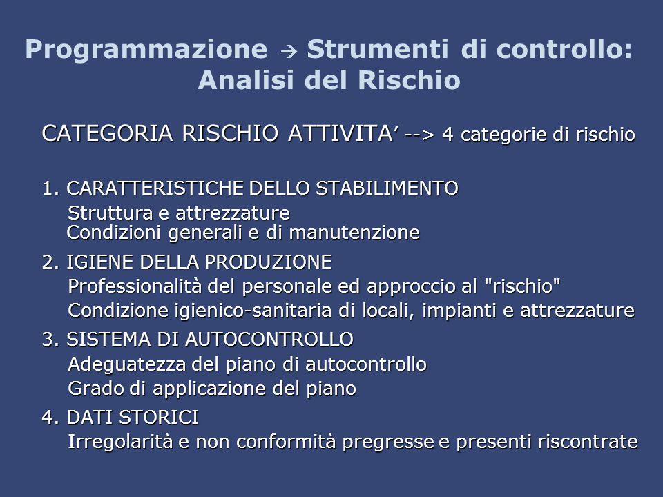 Programmazione  Strumenti di controllo: Analisi del Rischio CATEGORIA RISCHIO ATTIVITA ' --> 4 categorie di rischio 1. CARATTERISTICHE DELLO STABILIM