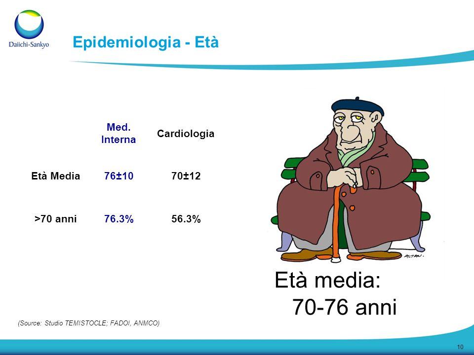 10 Epidemiologia - Età Età media: 70-76 anni Med. Interna Cardiologia Età Media76±1070±12 >70 anni76.3%56.3% (Source: Studio TEMISTOCLE; FADOI, ANMCO)